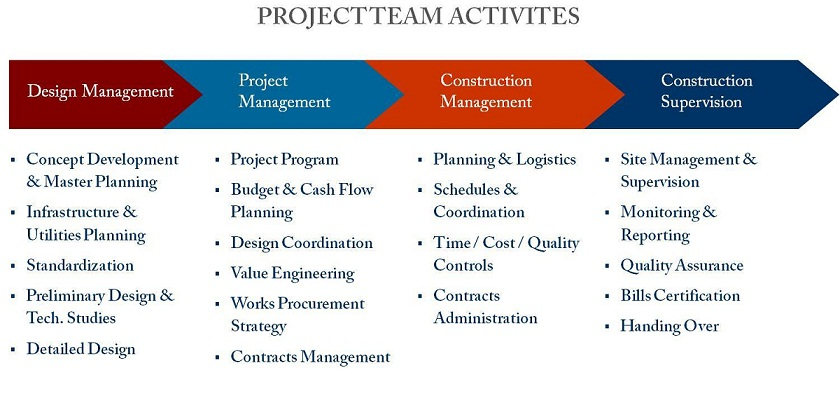 project-team